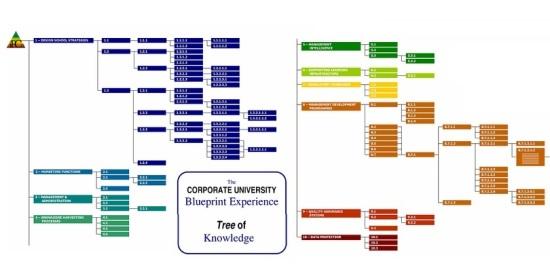 Apa fungsi dari corpu blueprint indonesia corporate university seperti sebuah komputer maka corpu blueprint setara dengan sebuah cpu central porcessing unit dari corpu malvernweather Images